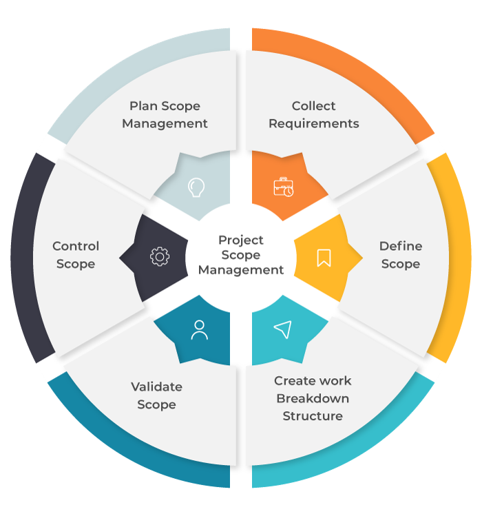 project scope management processes - invensis learning