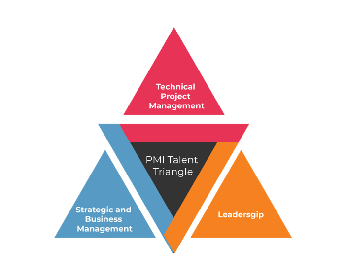 Talent Triangle - PMBOK Guide Sixth Edition - Invensis Learning