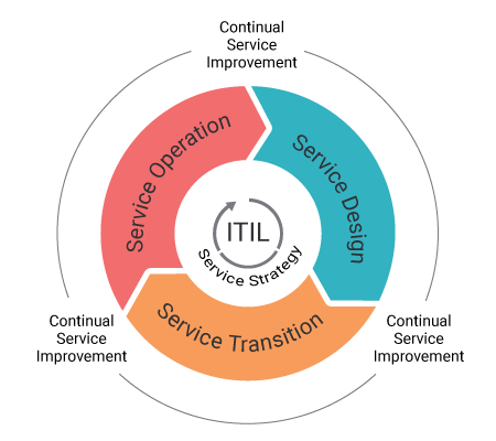 ITIL service lifecycle - ITIL Framework - Invensis learning