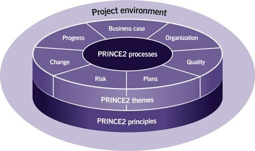 project environment - Prince2 Principles, processes, themes - Invensis learning